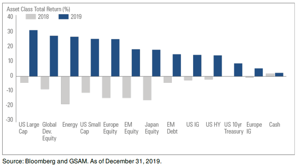 Source: Bloomberg and GASM. As of December 31, 2019.