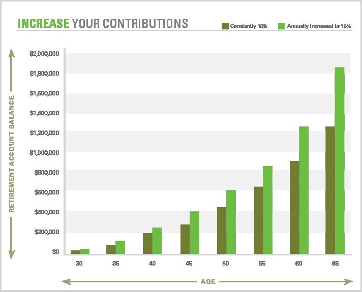 Contribution Resolution Chart