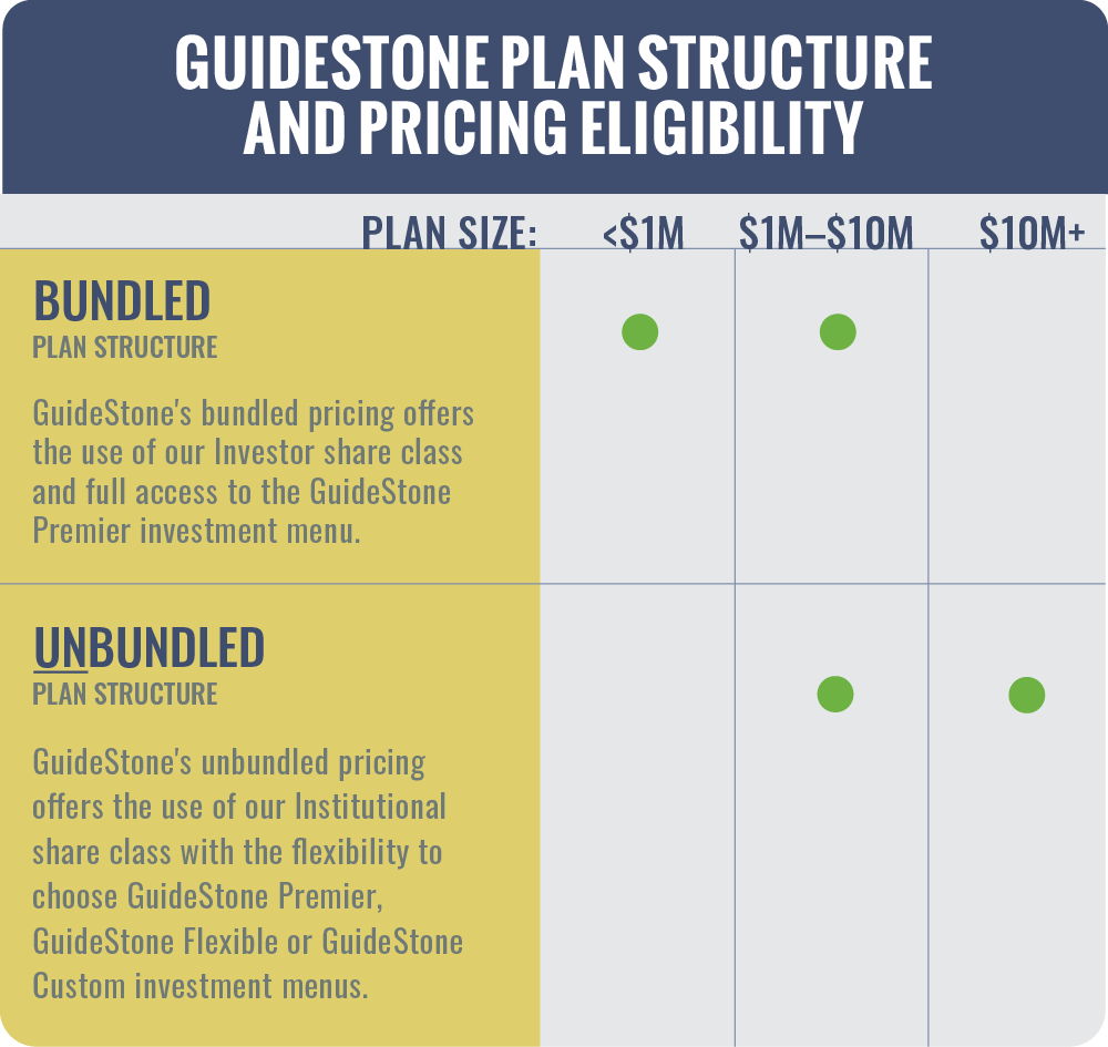 403(b) Fees and Expenses GuideStone Plan Structure