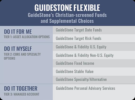 Church Retirement Plan   GuideStone